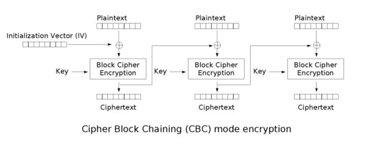 CBC加密